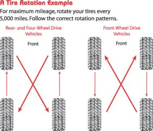 How To Rotate Tires >> Tire Rotations A Necessity