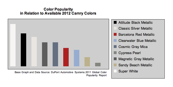 Camry Color Popularity Chart