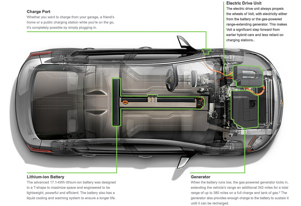 Chevy Volt Electric Technology Explanation Quirk Chevy NH