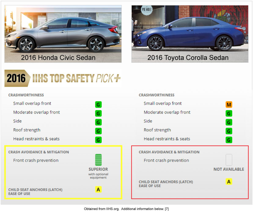 Safety in the Civic and Corolla