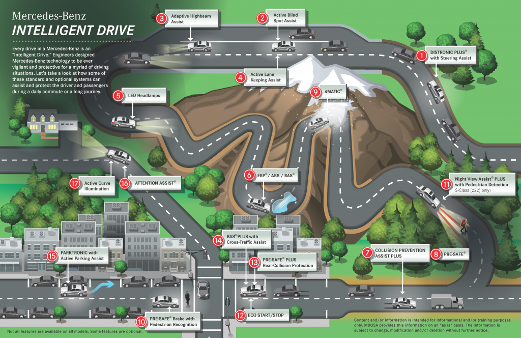 mercedes-benz intelligent drive map
